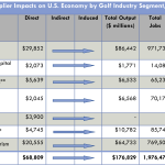 7 Ways Golf Helps Drive the U.S. Economy